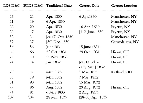 corrected dates and locations of Joseph Smith's revelations