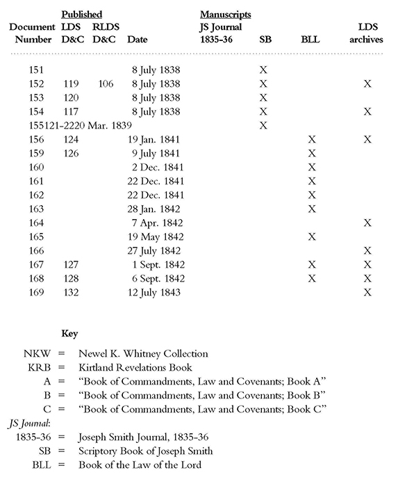 [p.371] locations of manuscript revelations