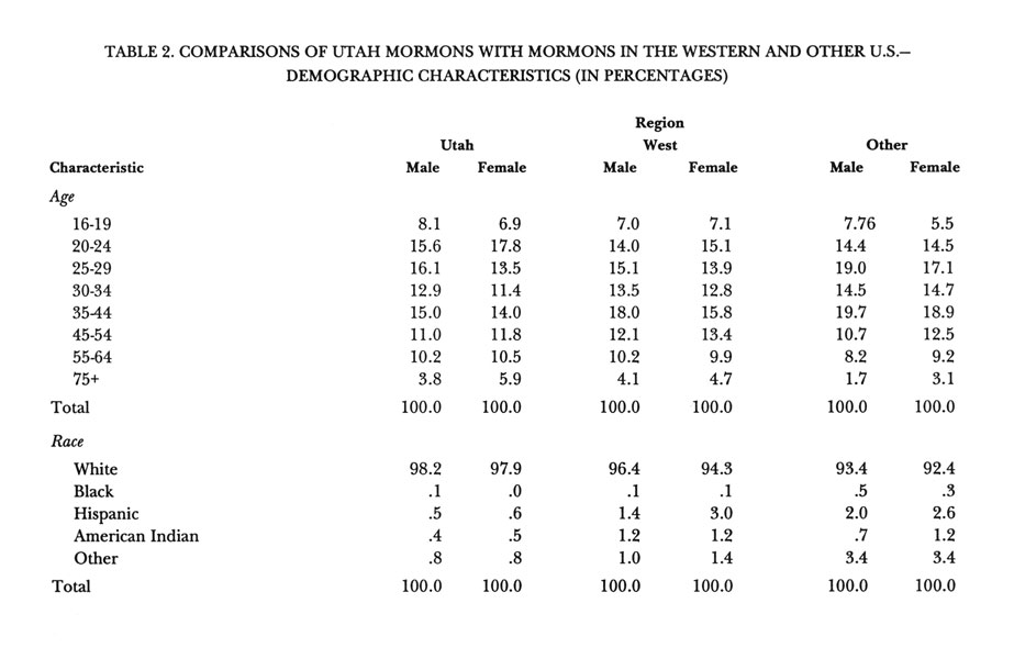 Comparisons of Utah Mormons with Mormons in the Western and Other U.S. Demograic Characteristics (part 1)