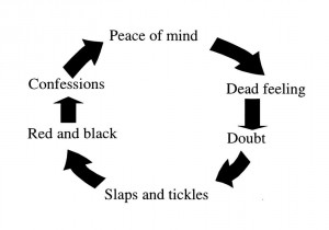 Peace of Mind Cycle